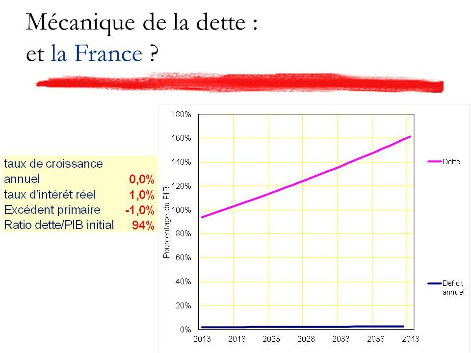 Mécanique de la dette : et la France