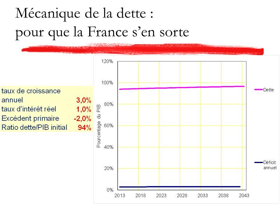 Mécanique de la dette : pour que la France sen sorte