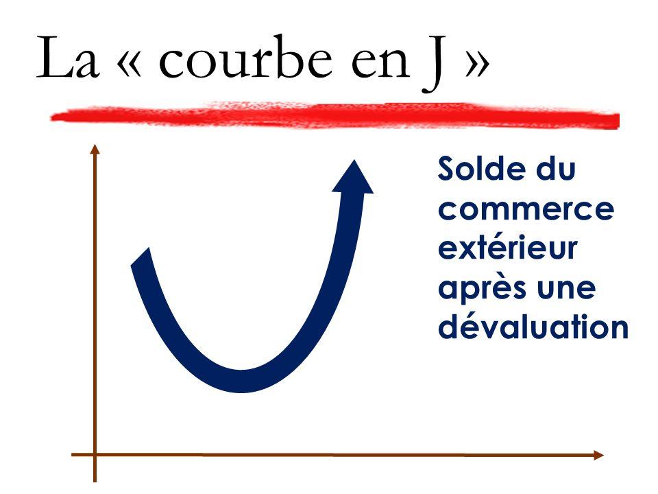 La « courbe en J » Solde du commerce extérieur après une dévaluation