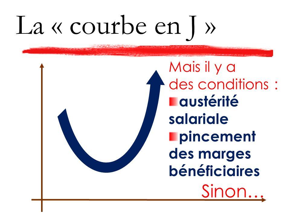 La « courbe en J » Mais il y a des conditions : austérité salariale pincement des marges bénéficiaires Sinon…