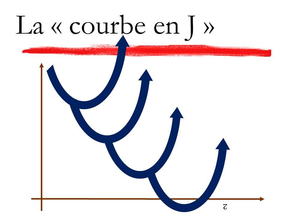 La « courbe en J » ²