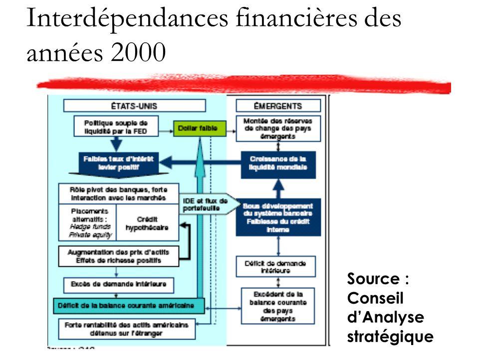 Interdépendances financières des années 2000 Source : Conseil dAnalyse stratégique