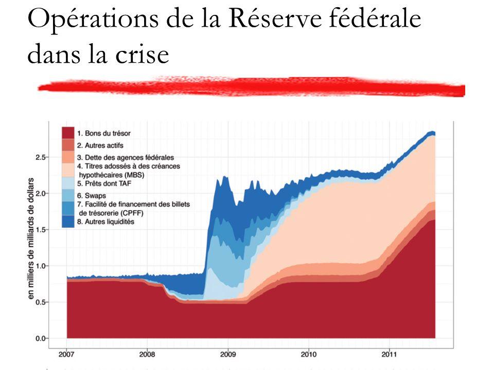 Opérations de la Réserve fédérale dans la crise