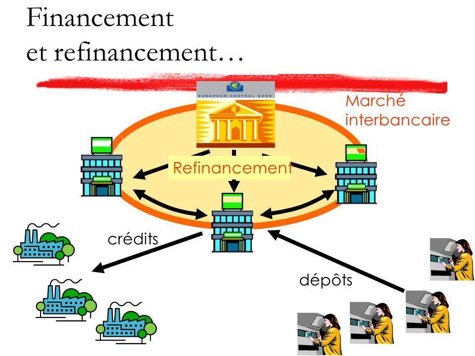 Financement et refinancement… crédits dépôts Marché interbancaire Refinancement