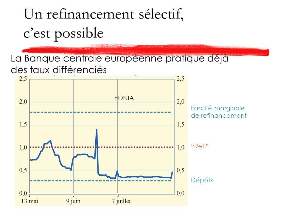 Un refinancement sélectif, cest possible Facilité marginale de refinancement Dépôts Refi EONIA La Banque centrale européenne pratique déjà des taux différenciés
