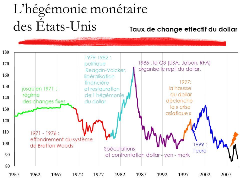 Lhégémonie monétaire des États-Unis Taux de change effectif du dollar 80 90 100 110 120 130 140 150 160 170 180 19571962196719721977198219871992199720022007 jusqu en 1971 : régime des changes fixes 1971 - 1976 : effondrement du système de Bretton Woods 1979-1982 : politique Reagan-Volcker, libéralisation financière et restauration de l hégémonie du dollar 1985 : le G3 (USA, Japon, RFA) organise le repli du dollar.