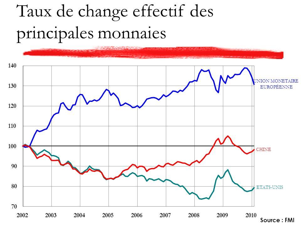 Taux de change effectif des principales monnaies Source : FMI ETATS-UNIS UNION MONETAIRE EUROPÉENNE CHINE 70 80 90 100 110 120 130 140 200220032004200520062007200820092010