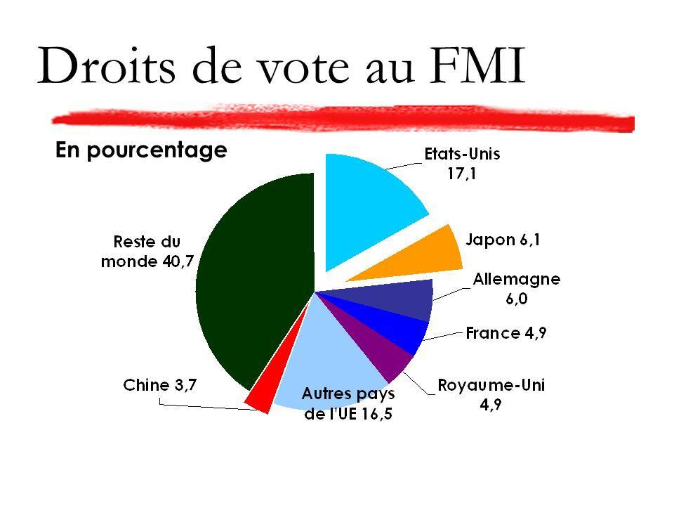 Droits de vote au FMI En pourcentage