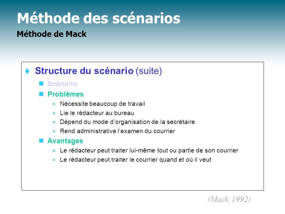 Méthode des scénarios Méthode de Mack Structure du scénario (suite) Scénario Problèmes Nécessite beaucoup de travail Lie le rédacteur au bureau Dépend