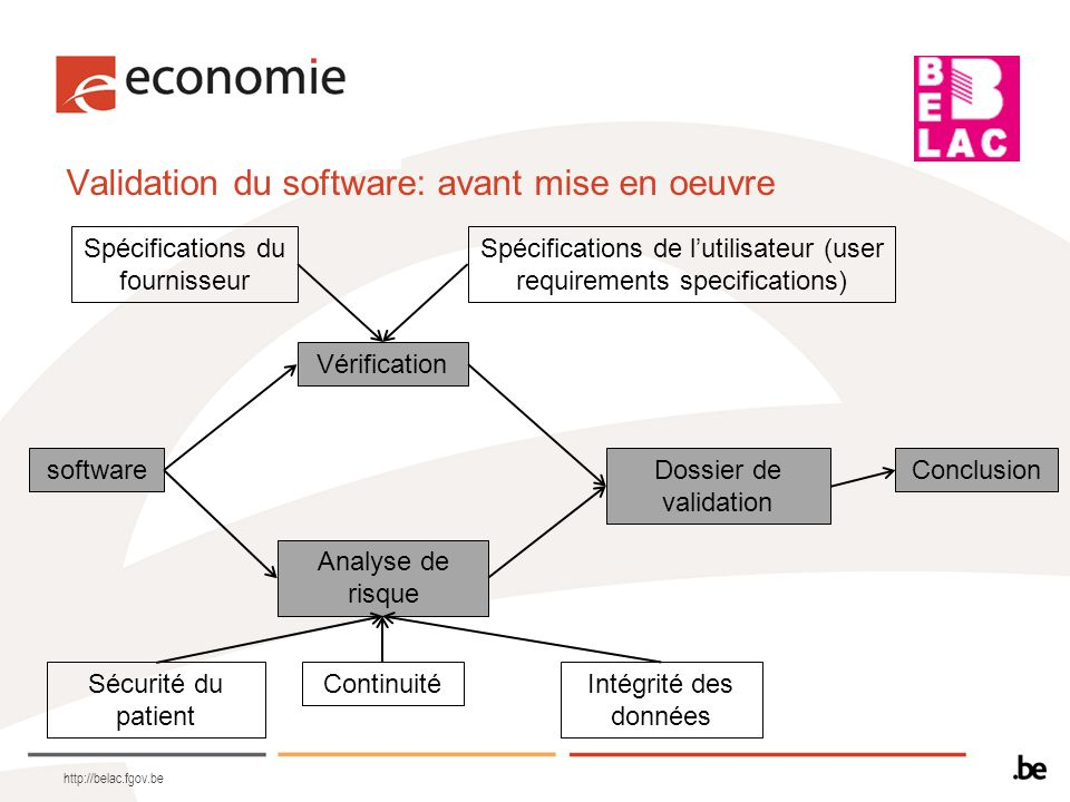Validation du software: avant mise en oeuvre http://belac.fgov.be software Vérification Analyse de risque Dossier de validation Conclusion Spécificati
