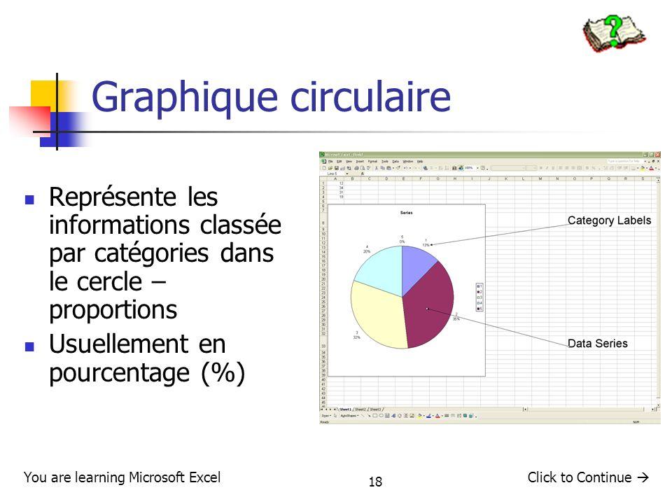 18 Graphique circulaire Représente les informations classée par catégories dans le cercle – proportions Usuellement en pourcentage (%) You are learnin