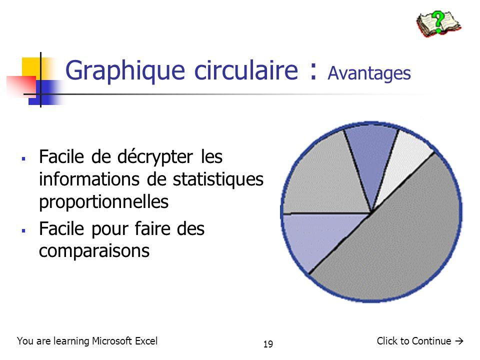 19 Graphique circulaire : Avantages Facile de décrypter les informations de statistiques proportionnelles Facile pour faire des comparaisons You are l