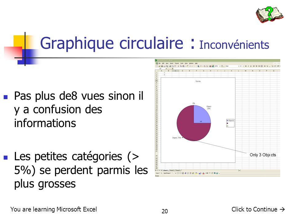 20 Graphique circulaire : Inconvénients Pas plus de8 vues sinon il y a confusion des informations Les petites catégories (> 5%) se perdent parmis les
