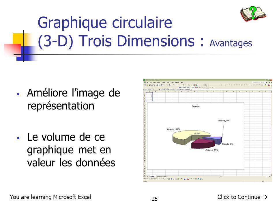 25 Graphique circulaire (3-D) Trois Dimensions : Avantages Améliore limage de représentation Le volume de ce graphique met en valeur les données You a
