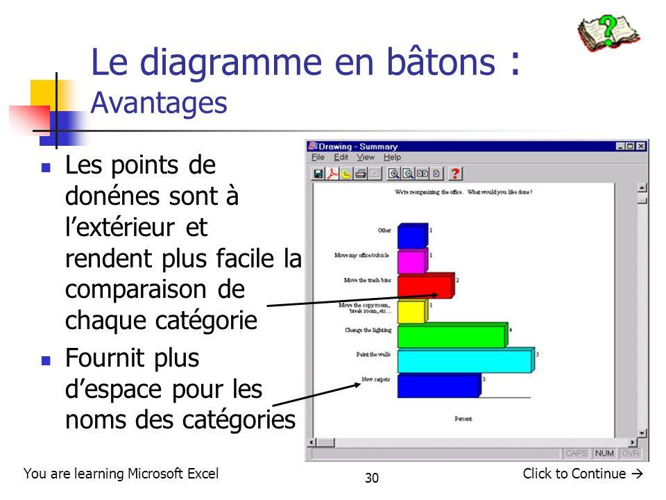 30 Le diagramme en bâtons : Avantages Les points de donénes sont à lextérieur et rendent plus facile la comparaison de chaque catégorie Fournit plus d