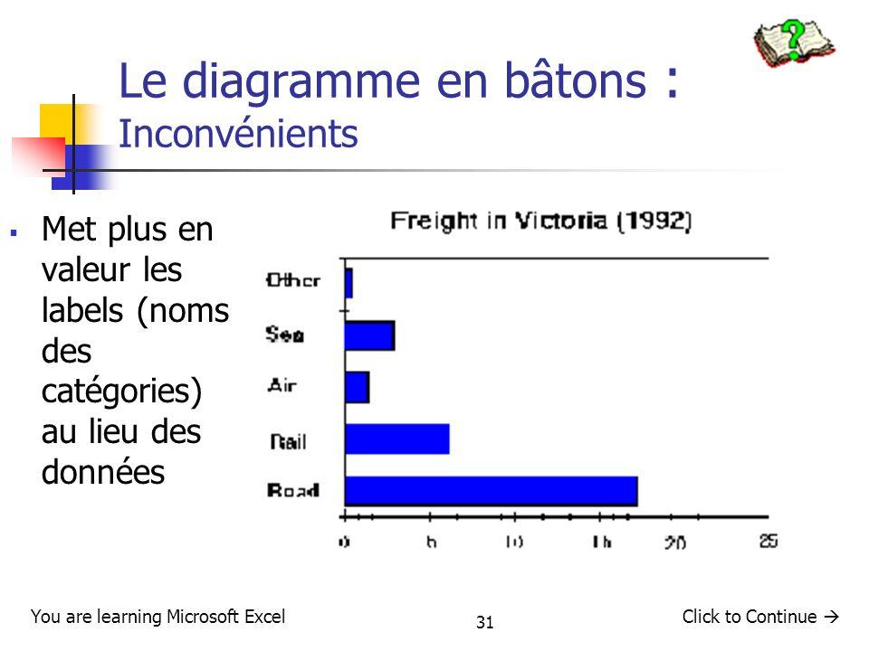 31 Le diagramme en bâtons : Inconvénients Met plus en valeur les labels (noms des catégories) au lieu des données You are learning Microsoft ExcelClic