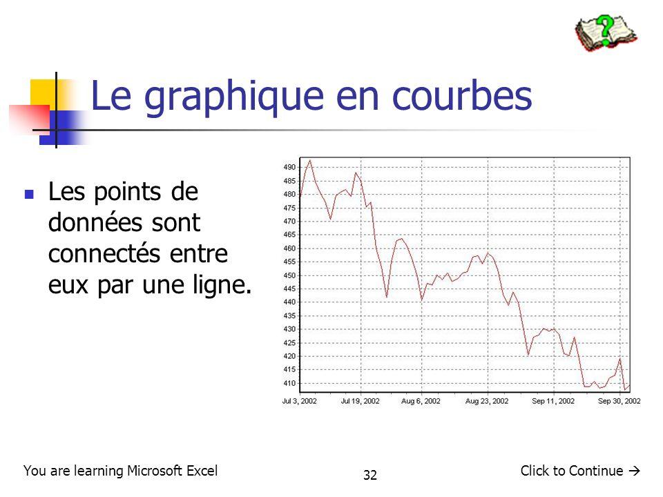 32 Le graphique en courbes Les points de données sont connectés entre eux par une ligne. You are learning Microsoft ExcelClick to Continue
