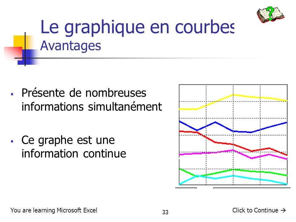 33 Le graphique en courbes : Avantages Présente de nombreuses informations simultanément Ce graphe est une information continue You are learning Micro