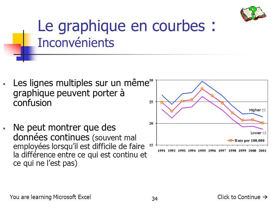 34 Le graphique en courbes : Inconvénients Les lignes multiples sur un même graphique peuvent porter à confusion Ne peut montrer que des données conti
