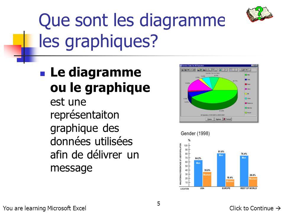 46 Utilisation de Graphique Wizard Click to Continue You are learning Microsoft Excel Aller à Graphiques… Sélectionnez et cliquez avec le bouton gauche de la souris