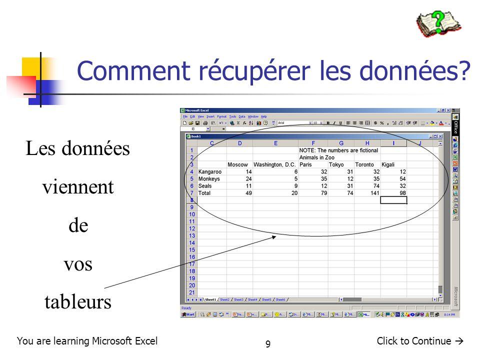 20 Graphique circulaire : Inconvénients Pas plus de8 vues sinon il y a confusion des informations Les petites catégories (> 5%) se perdent parmis les plus grosses You are learning Microsoft ExcelClick to Continue