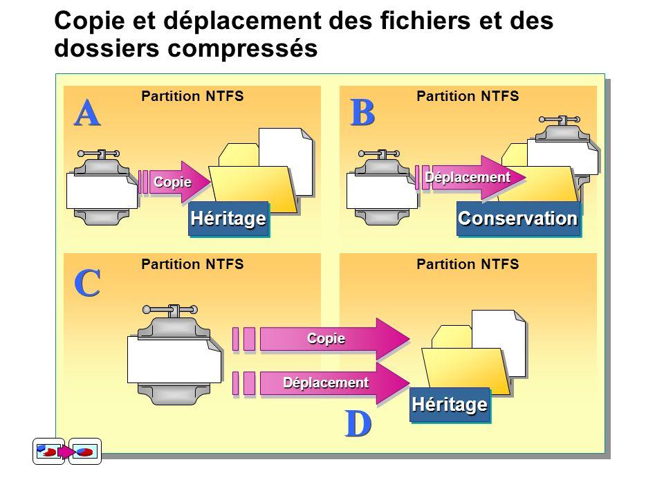 Copie et déplacement des fichiers et des dossiers compressés Partition NTFS ConservationConservation Inherits HéritageHéritage A ACopieCopie Partition