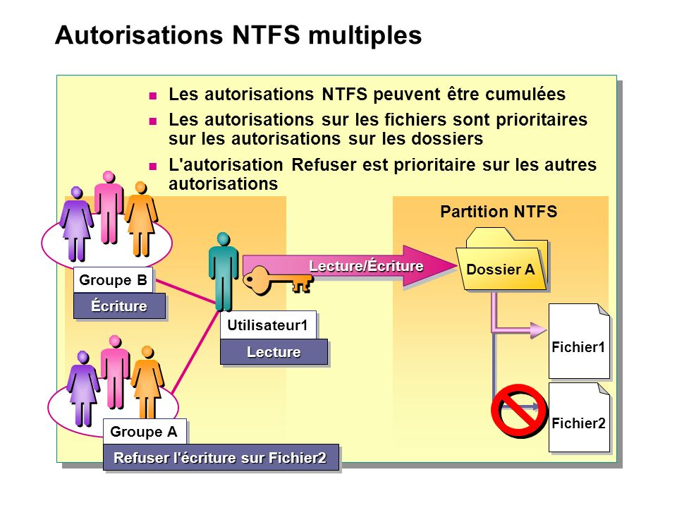 Héritage des autorisations NTFS Dossier A Accès au fichier1 Pas d accès au fichier1 Héritage bloqué Héritage de l autorisation Fichier1 Lecture/Écriture Lecture/Écriture Dossier A Fichier1