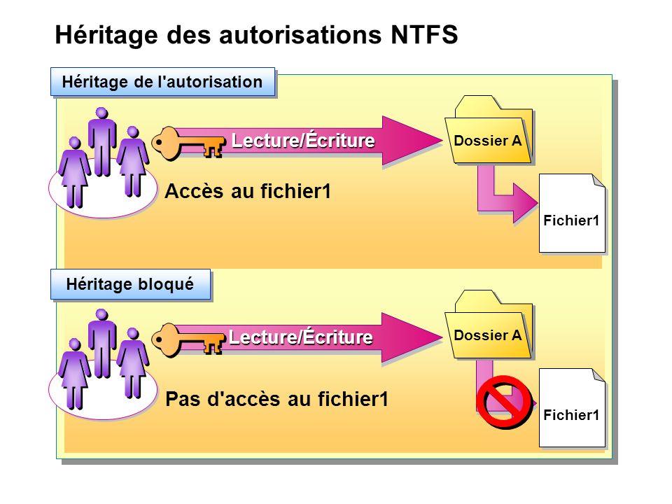 Copie et déplacement de fichiers et de dossiers Partition NTFS D:\ Partition NTFS E:\ Partition NTFS C:\ Toutes les opérations de copie héritent des autorisations Seul le déplacement vers la même partition permet le maintien des autorisations CopieCopie Déplacement Copie ou déplacement