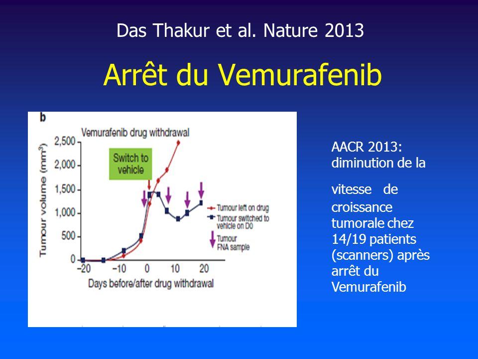 Arrêt du Vemurafenib Das Thakur et al. Nature 2013 AACR 2013: diminution de la vitesse de croissance tumorale chez 14/19 patients (scanners) après arr