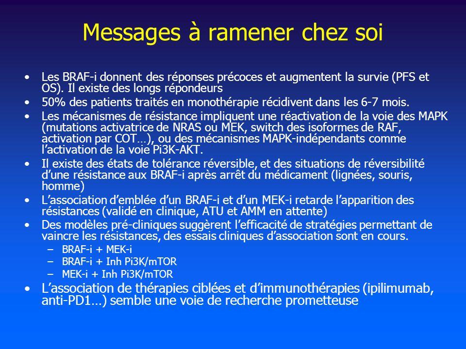 Messages à ramener chez soi Les BRAF-i donnent des réponses précoces et augmentent la survie (PFS et OS). Il existe des longs répondeurs 50% des patie