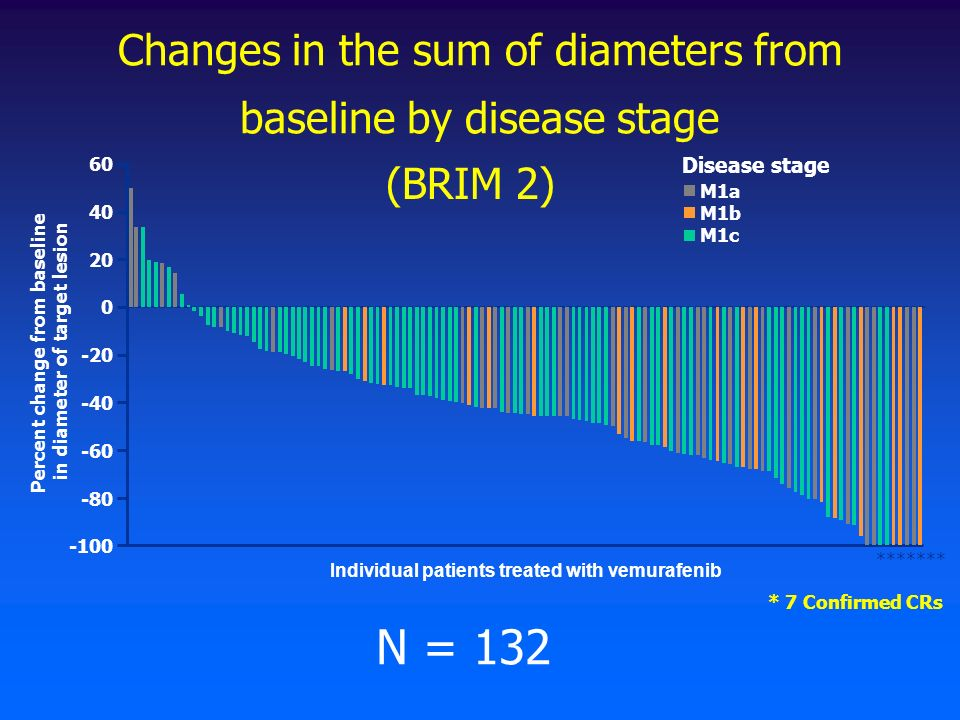 Changes in the sum of diameters from baseline by disease stage Individual patients treated with vemurafenib 60 40 20 0 -20 -40 -60 -80 -100 M1a M1b M1c Disease stage Percent change from baseline in diameter of target lesion ******* * 7 Confirmed CRs N = 132 (BRIM 2)