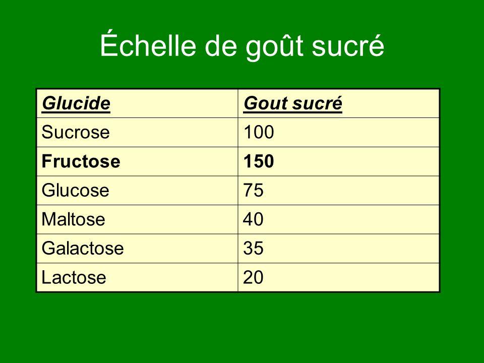 Échelle de goût sucré GlucideGout sucré Sucrose100 Fructose150 Glucose75 Maltose40 Galactose35 Lactose20