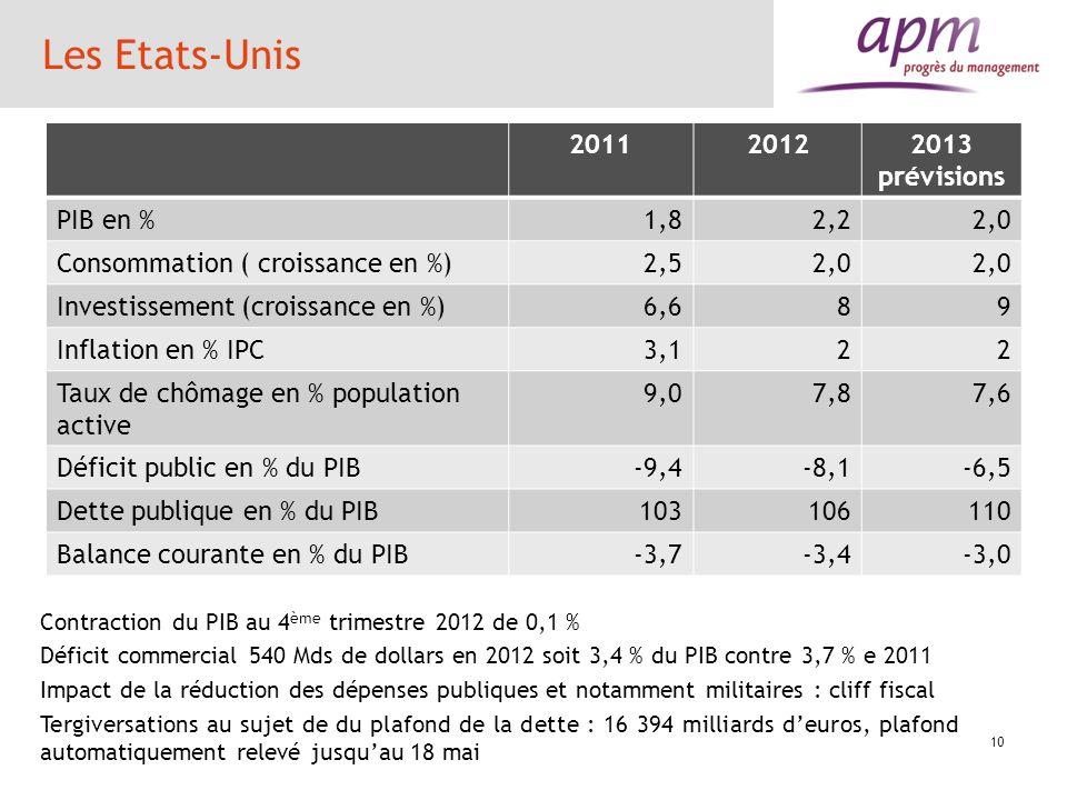 Les Etats-Unis 201120122013 prévisions PIB en %1,82,22,0 Consommation ( croissance en %)2,52,0 Investissement (croissance en %)6,689 Inflation en % IP