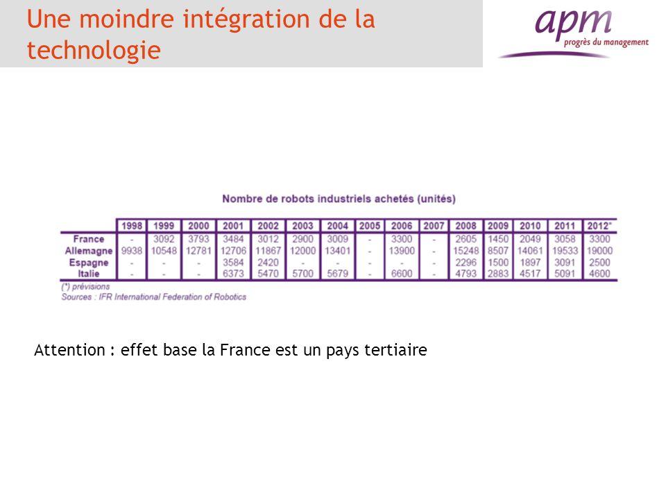 Une moindre intégration de la technologie Attention : effet base la France est un pays tertiaire