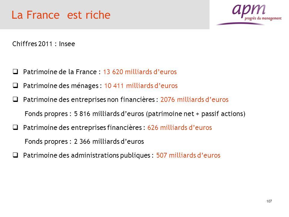 La France est riche Chiffres 2011 : Insee Patrimoine de la France : 13 620 milliards deuros Patrimoine des ménages : 10 411 milliards deuros Patrimoin