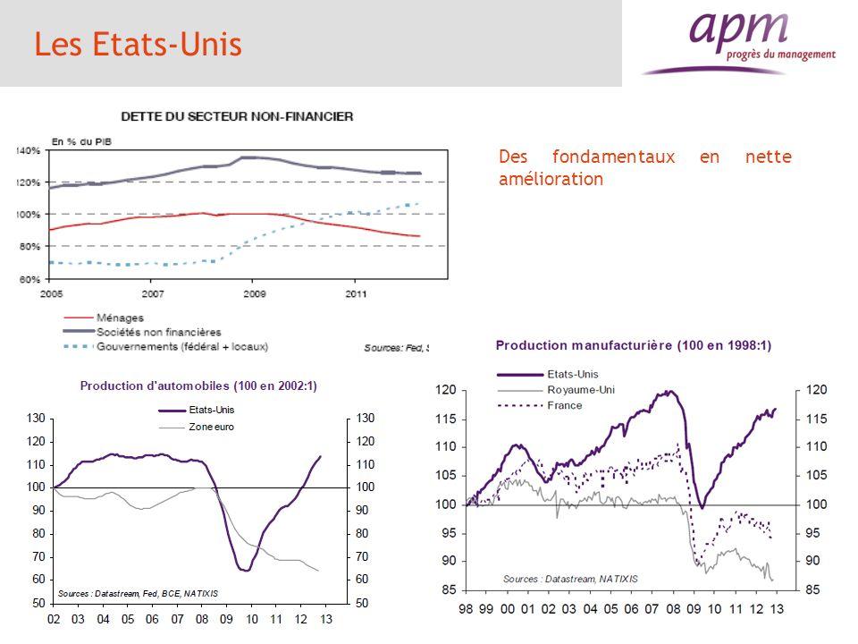 Le Japon 201120122013 prévisions PIB en %-0,81,90,2 Consommation ( croissance en %)0,120,4 Investissement (croissance en %)1,93,63,0 Inflation en % IPC-0,30-0,2 Taux de chômage en % population active 4,6 4,4 Déficit public en % du PIB-9,5-9,9-10,1 Dette publique en % du PIB206220225 Balance courante en % du PIB21,21,0 12 Modification de la politique monétaire Processus de désindustrialisation malgré investissement encore élevé Stocks dexcédents commerciaux permet de masquer le déclin