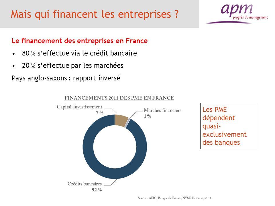 Mais qui financent les entreprises ? Le financement des entreprises en France 80 % seffectue via le crédit bancaire 20 % seffectue par les marchées Pa