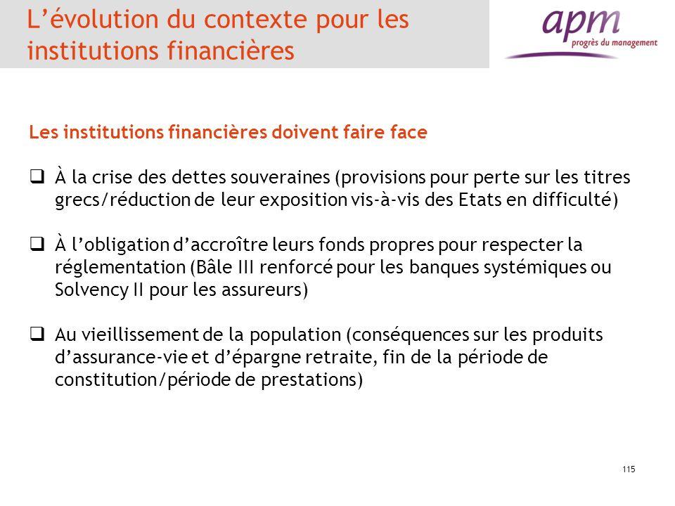 115 Lévolution du contexte pour les institutions financières Les institutions financières doivent faire face À la crise des dettes souveraines (provis