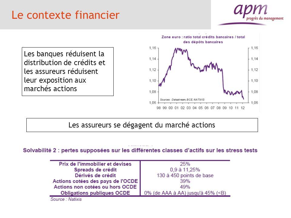 Le contexte financier Les banques réduisent la distribution de crédits et les assureurs réduisent leur exposition aux marchés actions Les assureurs se