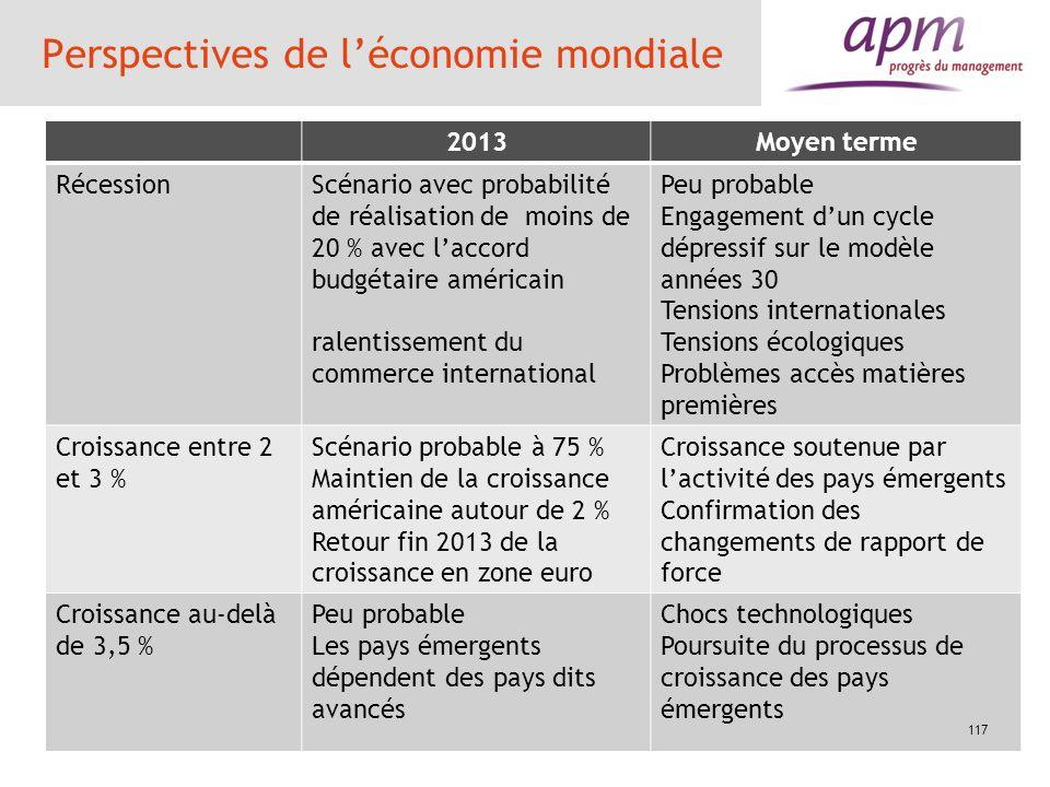 Perspectives de léconomie mondiale 2013Moyen terme RécessionScénario avec probabilité de réalisation de moins de 20 % avec laccord budgétaire américai