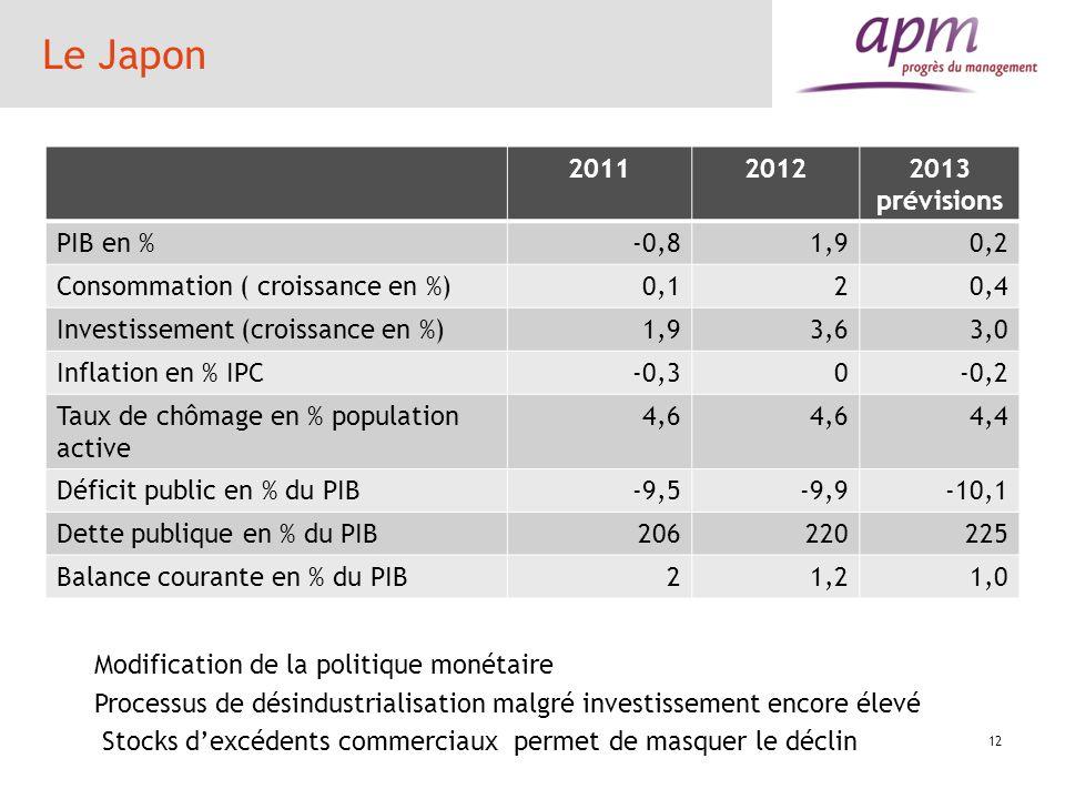 Le Japon 201120122013 prévisions PIB en %-0,81,90,2 Consommation ( croissance en %)0,120,4 Investissement (croissance en %)1,93,63,0 Inflation en % IP