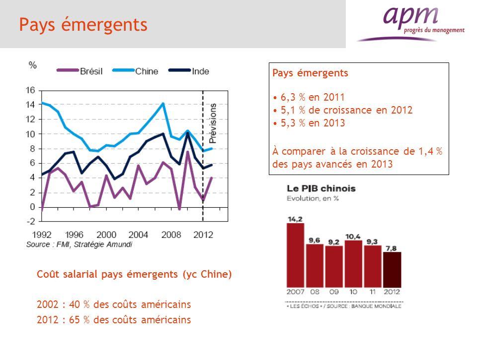 Pays émergents 6,3 % en 2011 5,1 % de croissance en 2012 5,3 % en 2013 À comparer à la croissance de 1,4 % des pays avancés en 2013 Coût salarial pays