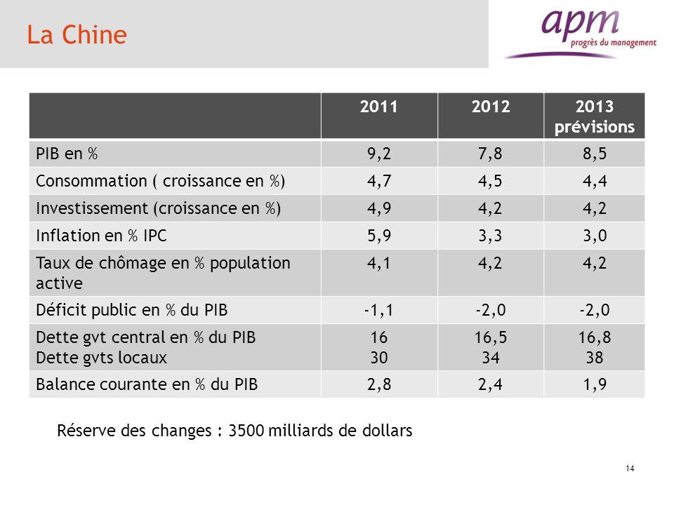 La Chine 201120122013 prévisions PIB en %9,27,88,5 Consommation ( croissance en %)4,74,54,4 Investissement (croissance en %)4,94,2 Inflation en % IPC5