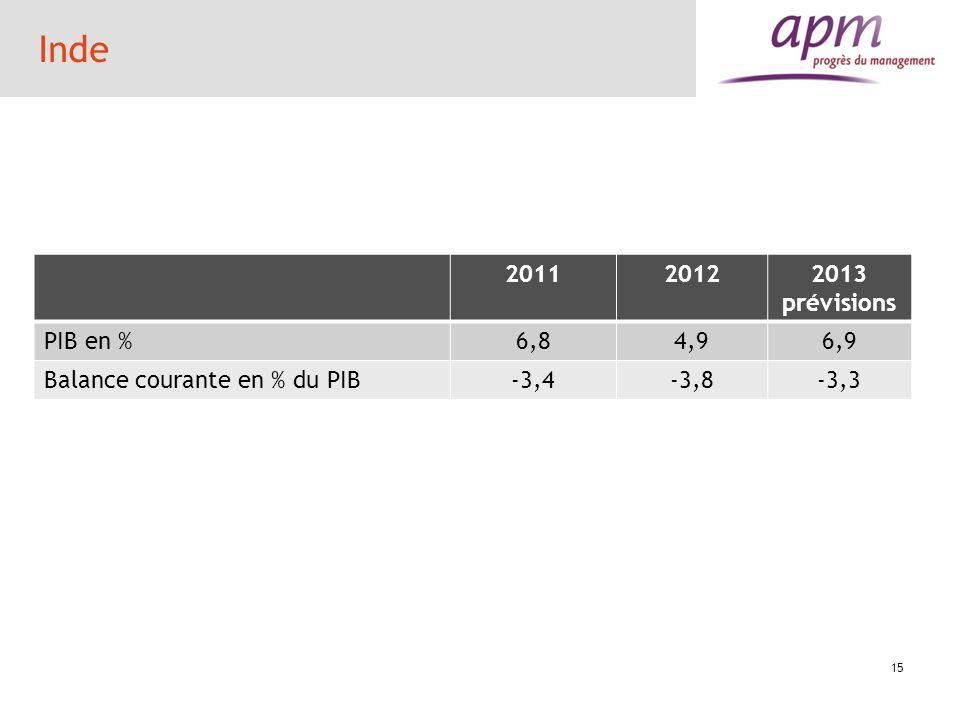 Inde 201120122013 prévisions PIB en %6,84,96,9 Balance courante en % du PIB-3,4-3,8-3,3 15