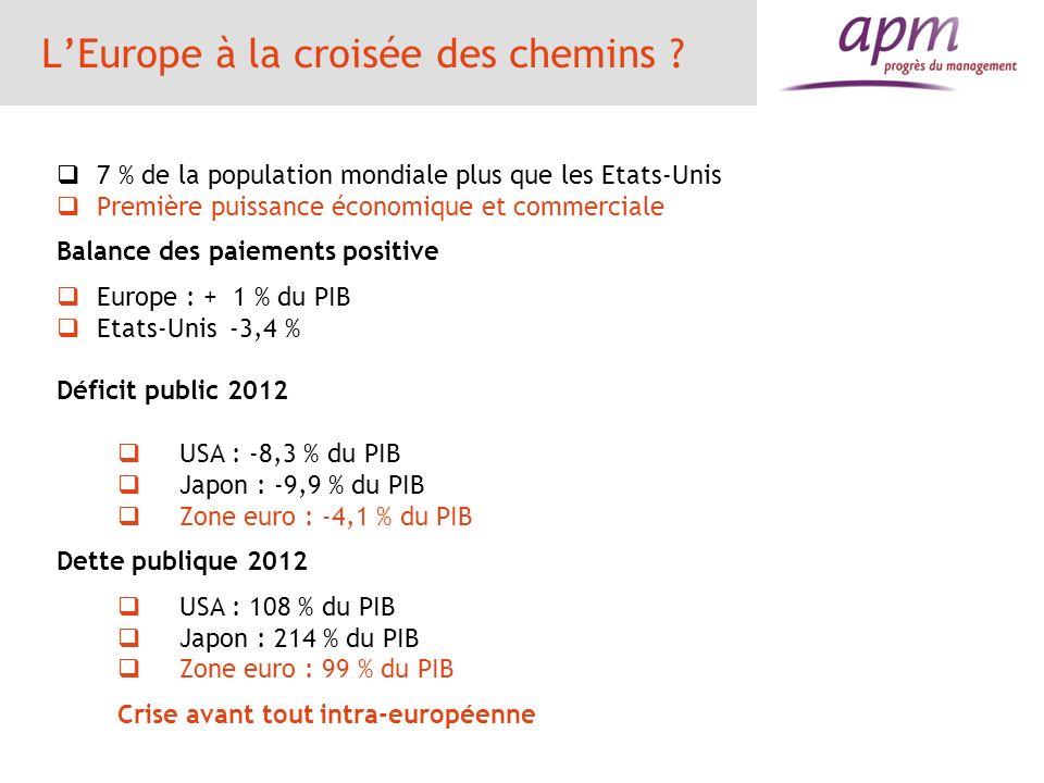 Zone euro 201120122013 PIB1,5 %-0,5 % Taux de chômage10,1 %11,3 %12,3 % Déficit public en % du PIB -4,1 %-3,3 %-2,4 % Dette publique en % du PIB 87 %93 %94 % Balance courante en % du PIB 0 %0,9 %1,4 % 5 pays sous assistance : Grèce, Irlande, Portugal, Espagne, Chypre