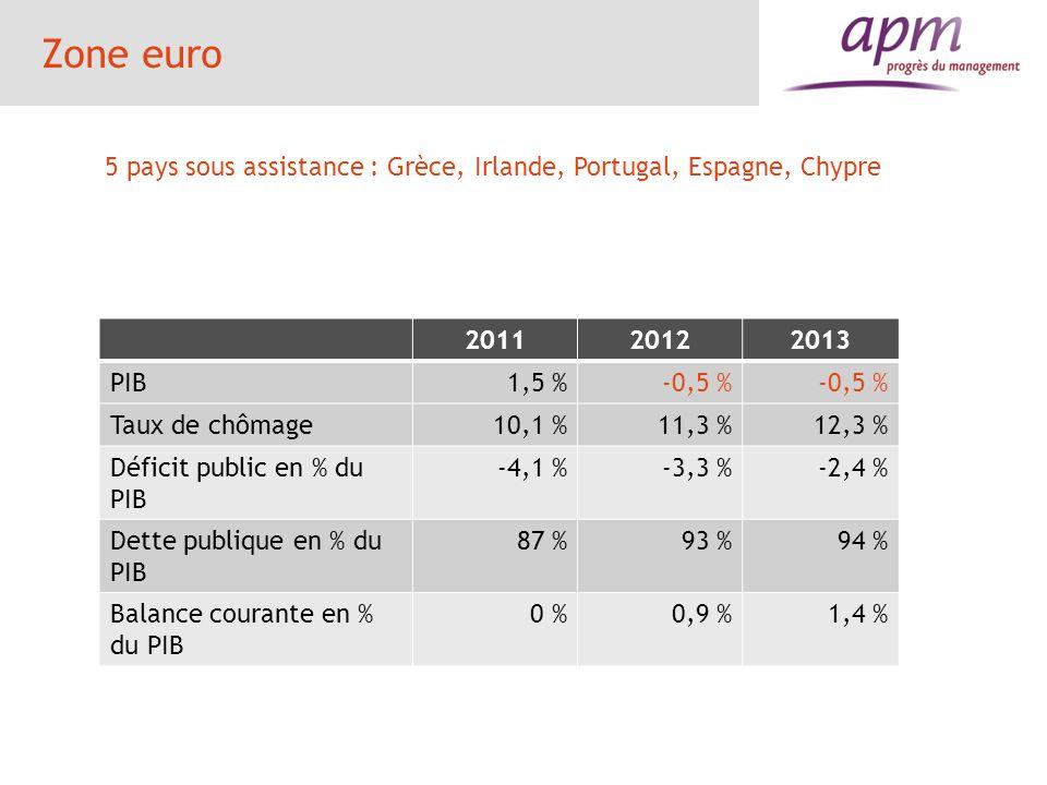 La France 201120122013 prévisions PIB en %1,70-0,3 à 0,3 Consommation ( croissance en %)0,3-0,2 %0,1 à 0,5 Investissement (croissance en %)3,50,30,1 Inflation en % IPC2,11,41,5 Taux de chômage en % population active 9,610,611,1 Déficit public en % du PIB-5,2-4,5-3,3 à -3,5 Dette publique en % du PIB869092 Balance courante en % du PIB-2,0 20 Impact des plans de rigueur : 1 à 1,5 point de croissance Croissance pour 2014 : 0,9 % (source FMI)