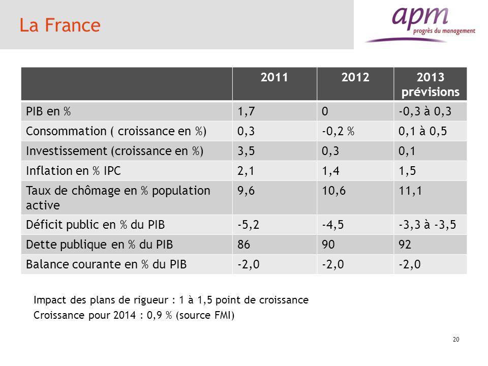 LAllemagne 201120122013 prévisions PIB en %3,10,70,4 à 0,6 Consommation ( croissance en %)1,70,80,6 Investissement (croissance en %)6,4-4 2 Inflation en % IPC2,52,01,9 Taux de chômage en % population active 7,16,96,8 Déficit public en % du PIB-0,80,10 Dette publique en % du PIB818280 Balance courante en % du PIB5,75,55,3 21 Excédent commercial 2012 : 188 Mds euros contre 158,7 Mds euros en 2011 LAllemagne est très dépendante de ses exportations mais a une forte réactivité.