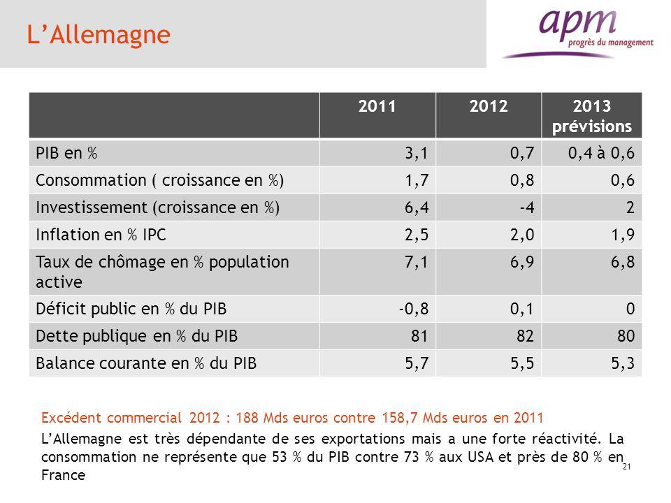 LAllemagne 201120122013 prévisions PIB en %3,10,70,4 à 0,6 Consommation ( croissance en %)1,70,80,6 Investissement (croissance en %)6,4-4 2 Inflation