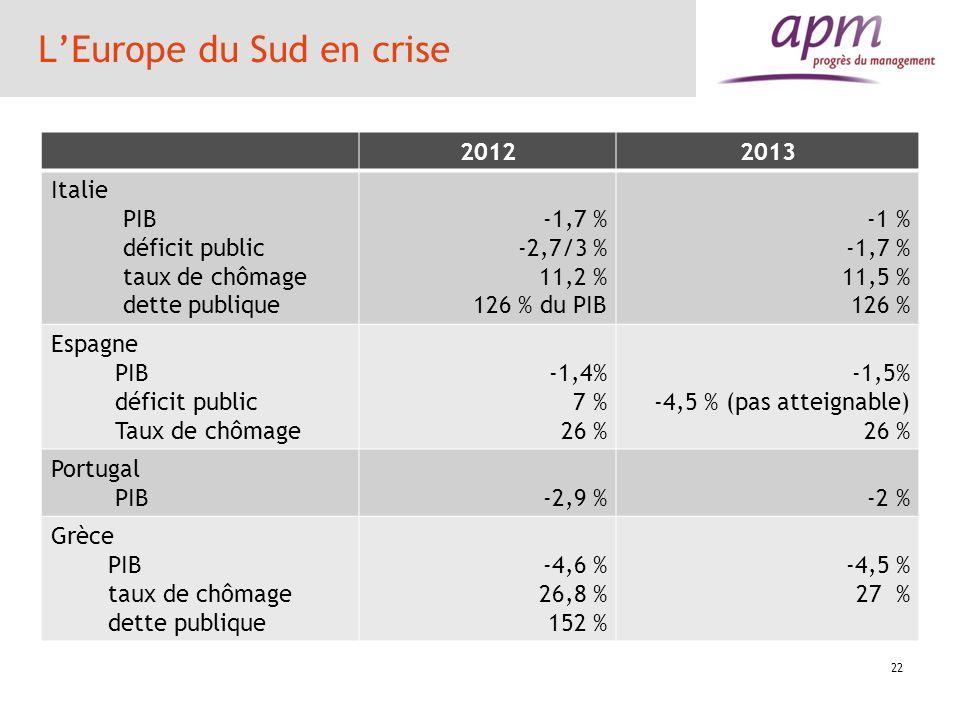 LEurope du Sud en crise 20122013 Italie PIB déficit public taux de chômage dette publique -1,7 % -2,7/3 % 11,2 % 126 % du PIB -1 % -1,7 % 11,5 % 126 %