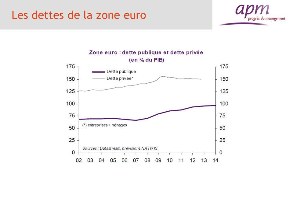 Les dettes de la zone euro